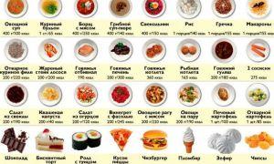 Что такое правильное питание и как питаться правильно?