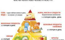 Значение правильного питания для беременных